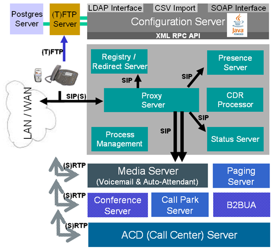 System architecture diagrams sipxcom documentation wiki highlights ccuart Gallery