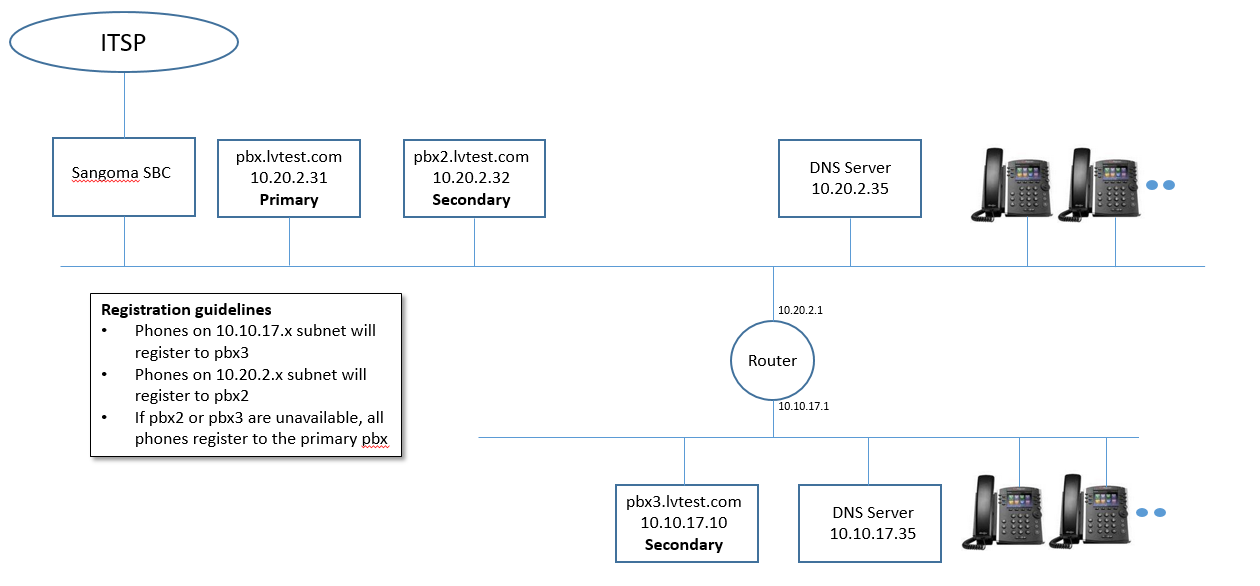 Sipxcom High Availability Primer - sipXcom - Documentation Wiki