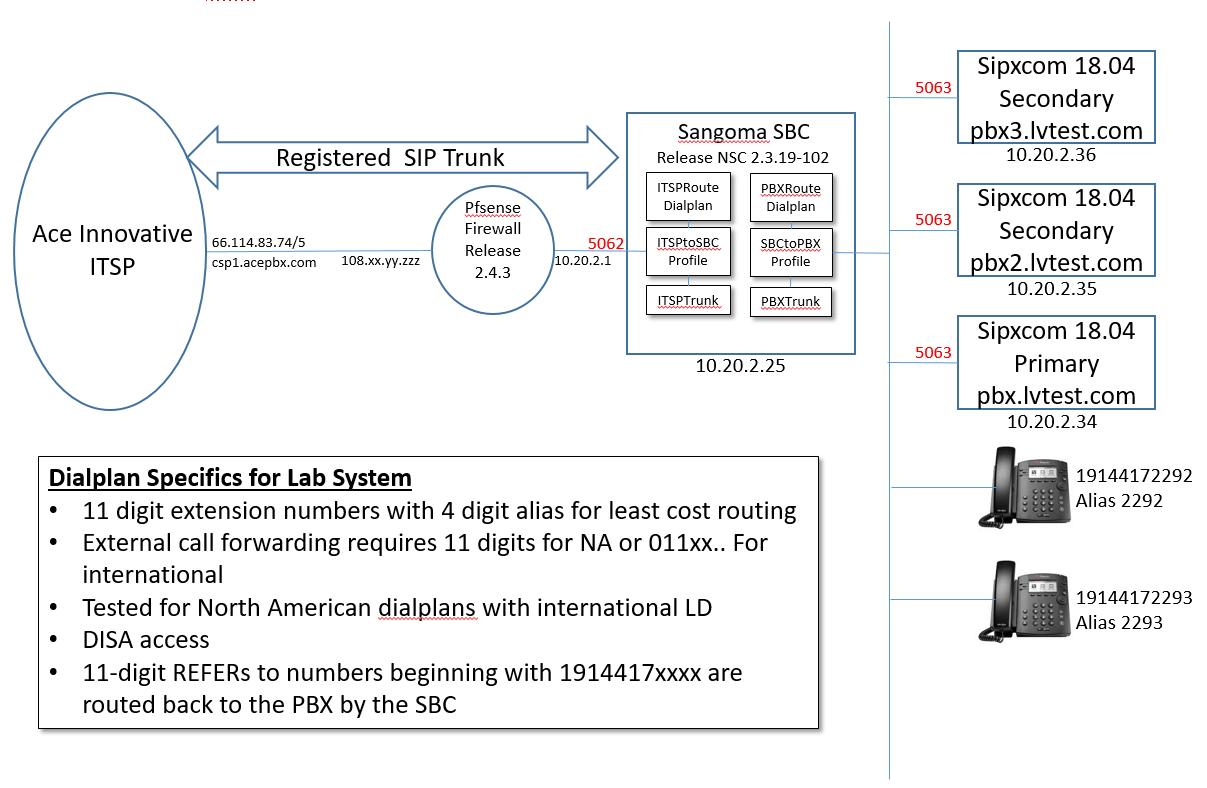 Sangoma SBC Interoperability with Sipxcom High Availability